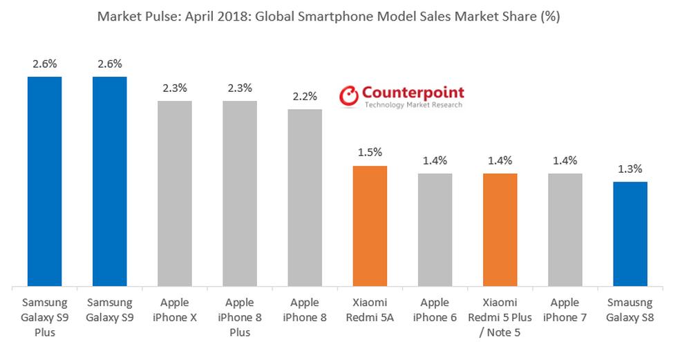 Galaxy S9 e S9 Plus assumiram o primeiro lugar em vendas em abril (Foto: Divulgação/Counterpoint Research)