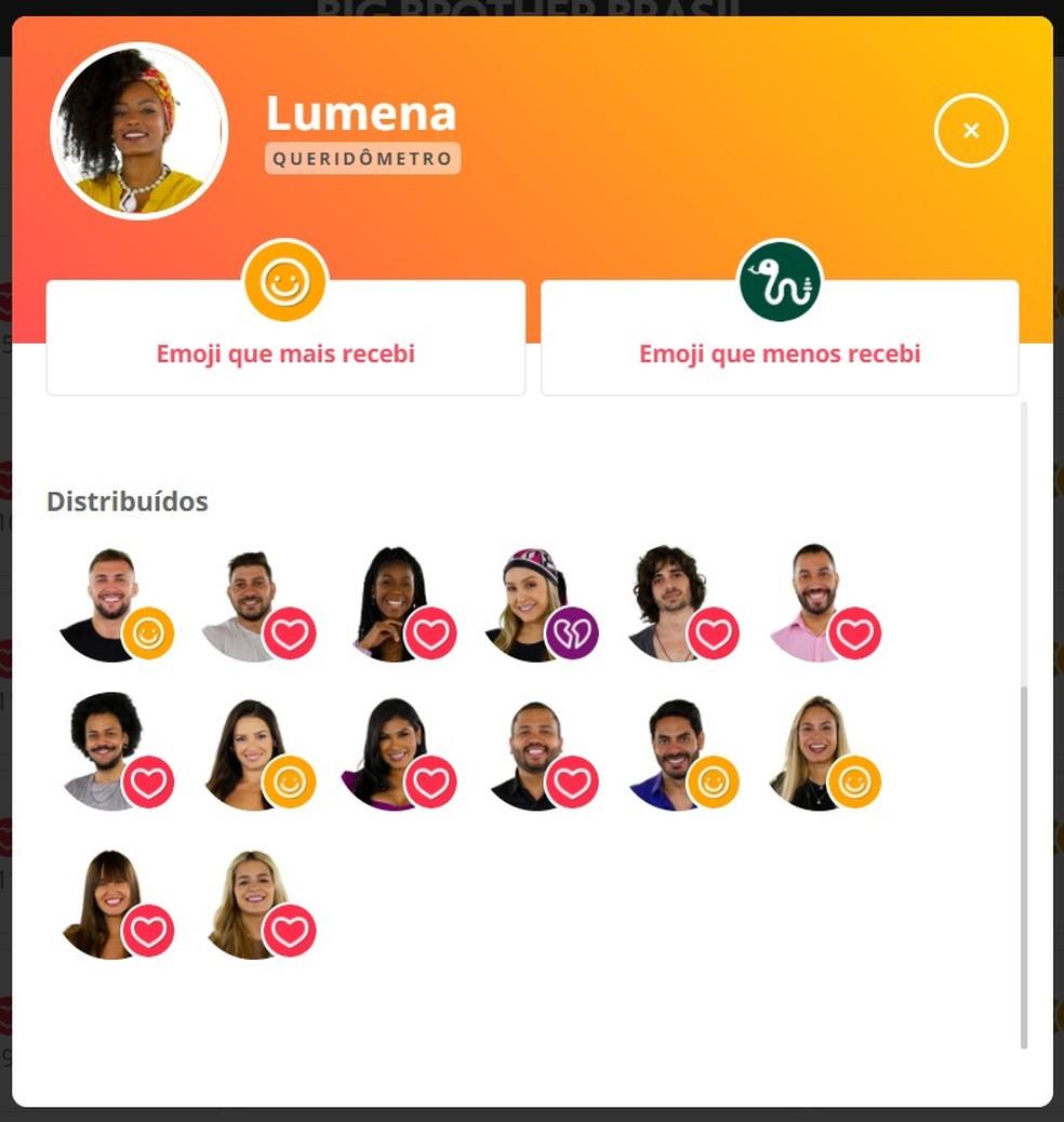 Queridômetro Lumena - 27/2 — Foto: Globo