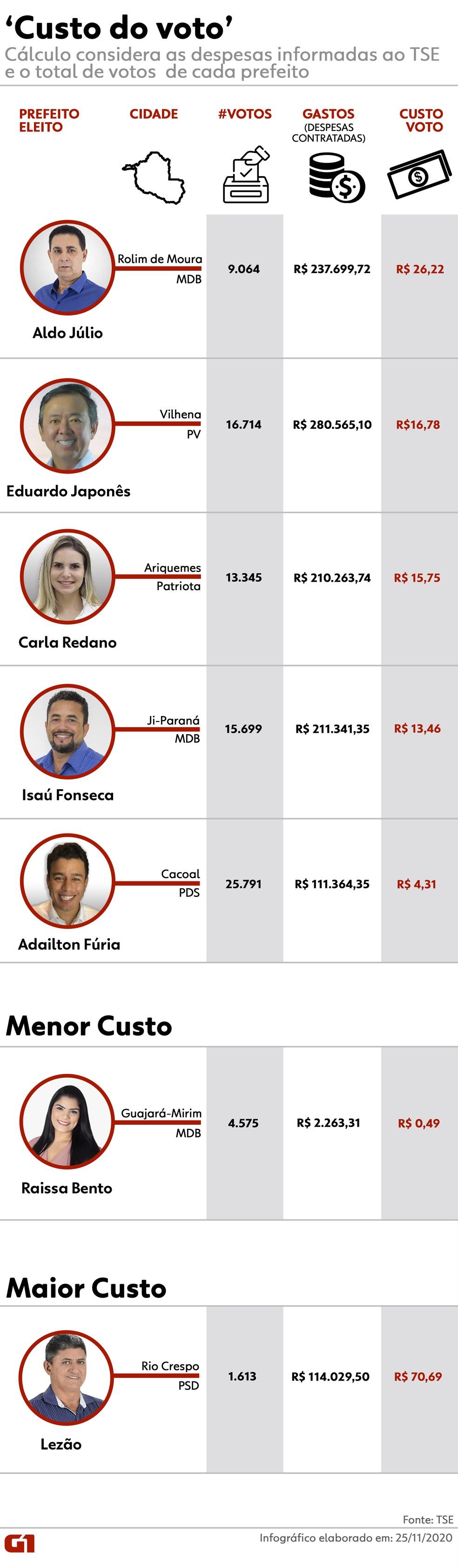 Infográfico mostra o 'custo do voto' de prefeitos eleitos no primeiro turno em RO — Foto: Thais Nauara/G1