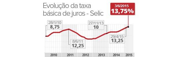 Taxa selic sobe pela 6ª vez seguida e atinge 13,75% (Foto: Editoria de Arte/G1)