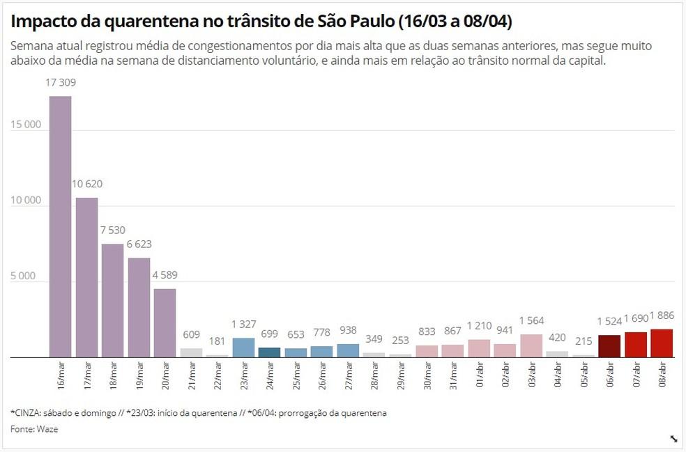 Dados do Waze mostram o avanço do fluxo de veículos em SP durante a quarentena na capital paulista. — Foto: Divulgação