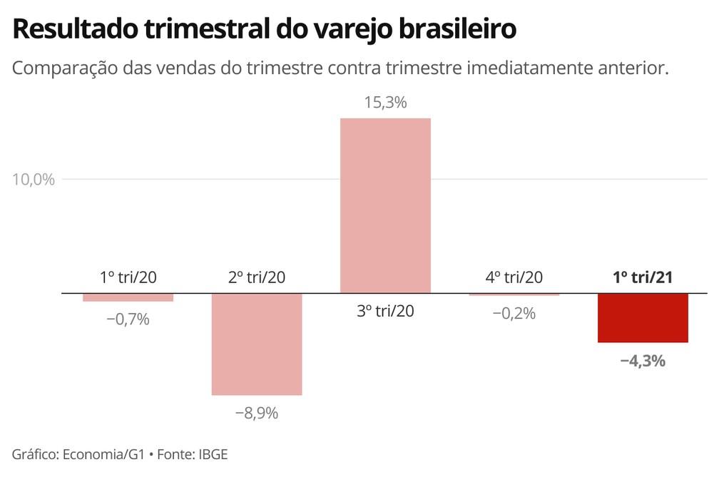 Resultado trimestral do varejo brasileiro — Foto: Economia G1