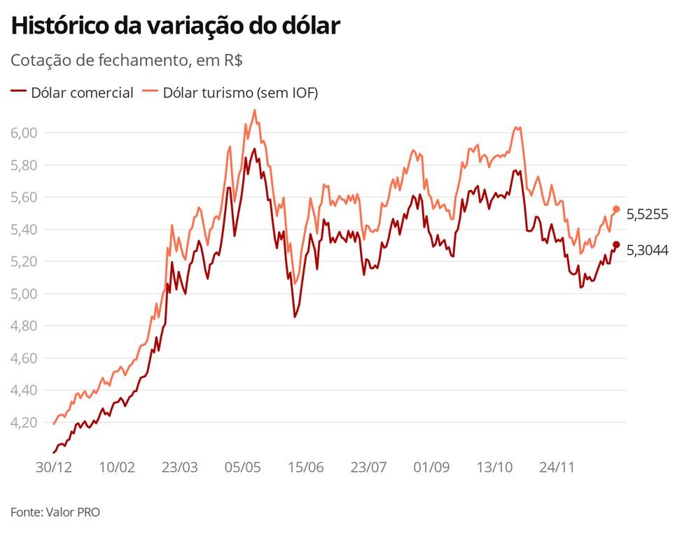 Variação do dólar  — Foto: Economia G1