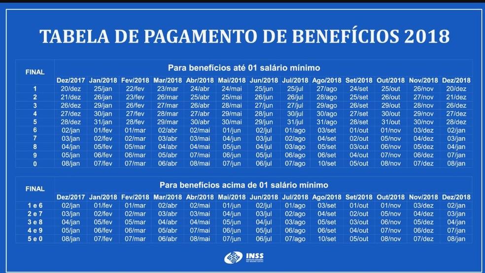 Tabela de Pagamentos de Benefícios 2018 (Foto: Reprodução/INSS)
