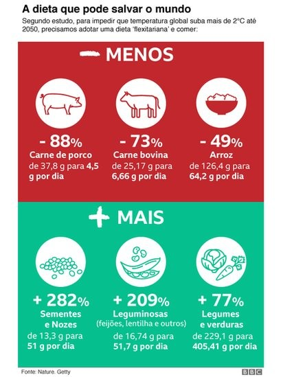 tabela: a dieta que pode salvar o mundo (Foto: BBC News)