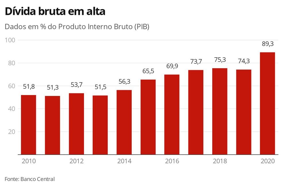 Dívida bruta em alta — Foto: Economia G1