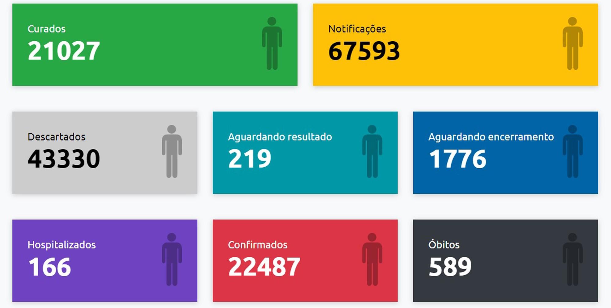 Com mais nove mortes registradas, número de óbitos por Covid-19 em Presidente Prudente chega a 589