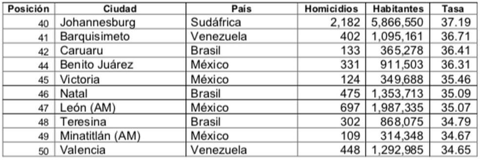 Lista das 50 cidades mais violentas do mundo em 2020 — Foto: Conselho Cidadão para Segurança Pública e Justiça Penal