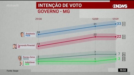 Ibope divulga pesquisa de intenção de voto para o governo de Minas