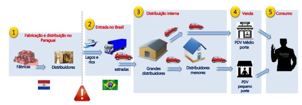 Cadeia logística do cigarro contrabandeado — Foto: ETCO/ Divulgação