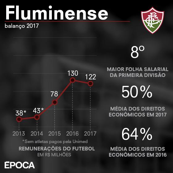 As finanças do Fluminense  com o passado revirado a2a24ec76f2ae