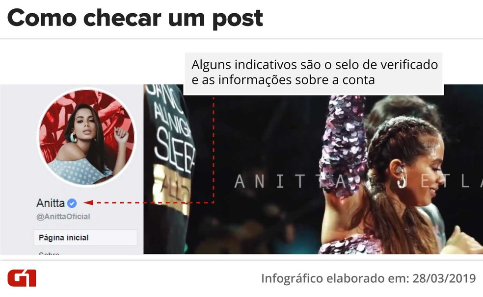 Posts — Foto: Rodrigo Sanches/G1