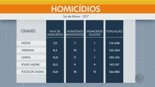 Passos registra o menor índice de homicídios entre cidades com mais de 100 mil em MG, diz Ipea