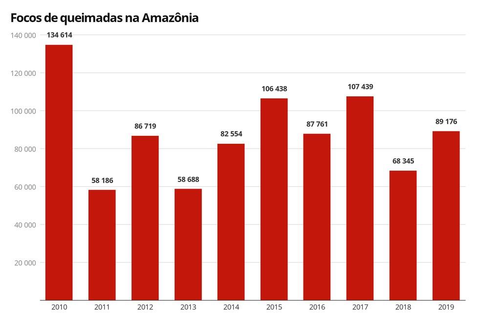 Focos de queimadas na Amazônia de 2010 a 2019 — Foto: G1/Inpe