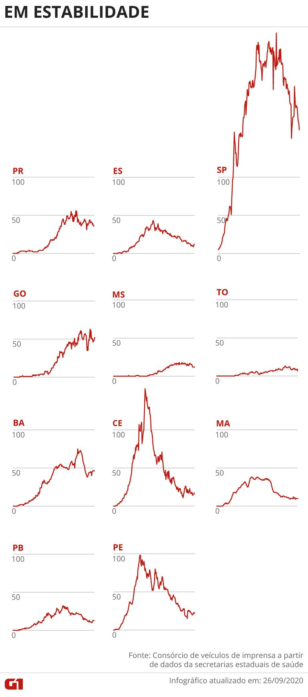 Estados com o número de óbitos em estabilidade — Foto: Arte/G1