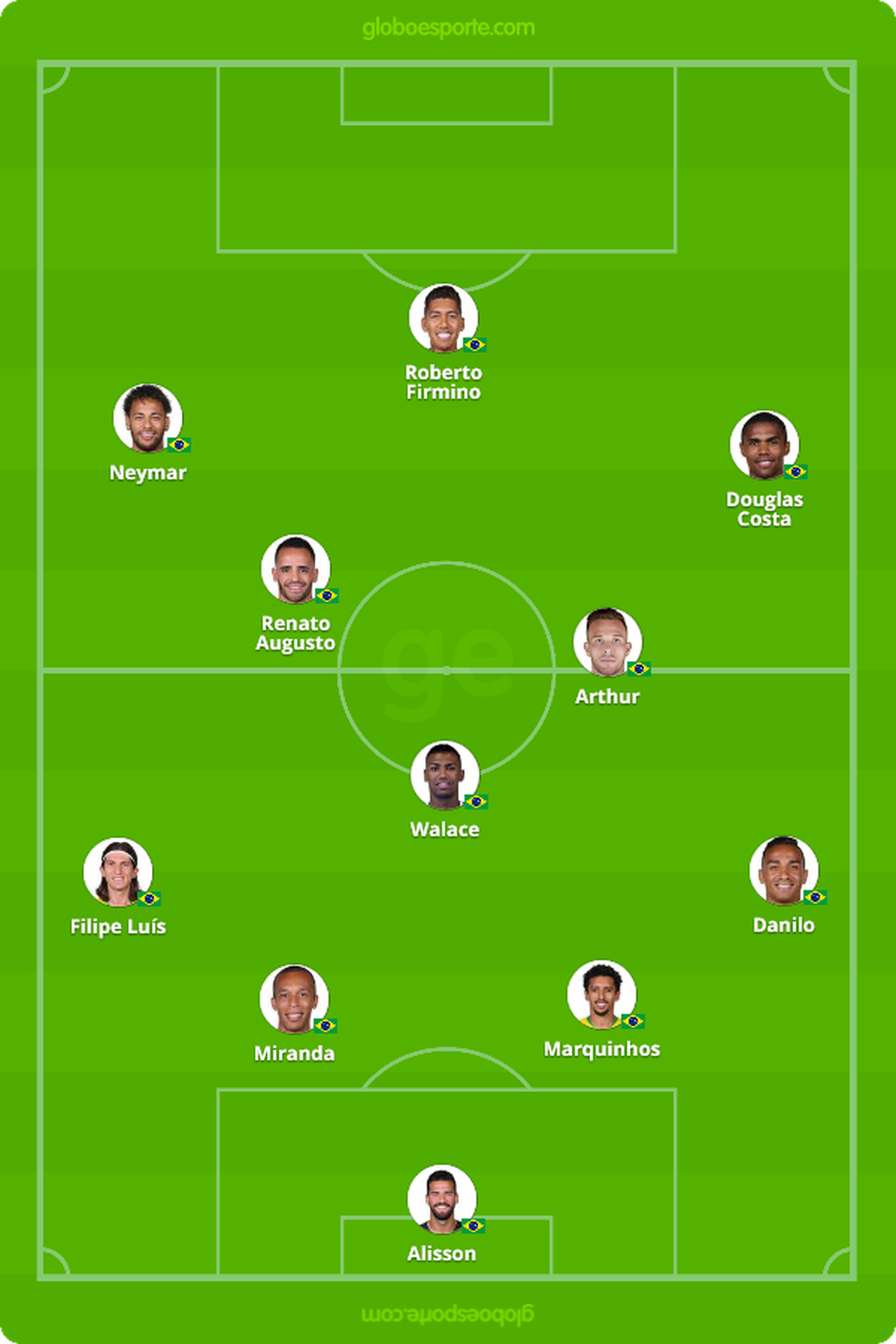 Provável escalação da seleção brasileira para enfrentar o Uruguai — Foto: GloboEsporte.com