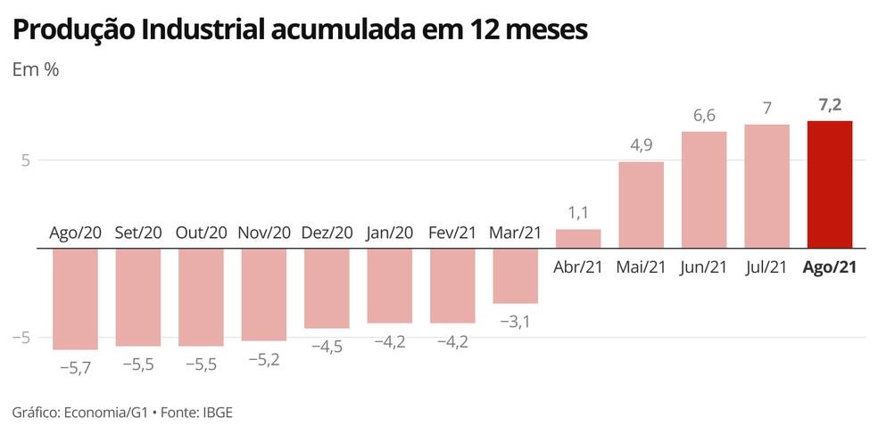 Produção industrial mantém trajetória de crescimento do indicador acumulado em 12 meses — Foto: Economia/G1