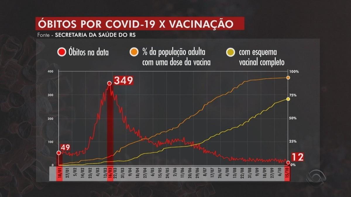 RS registra mais 28 mortes por Covid e média móvel volta a subir
