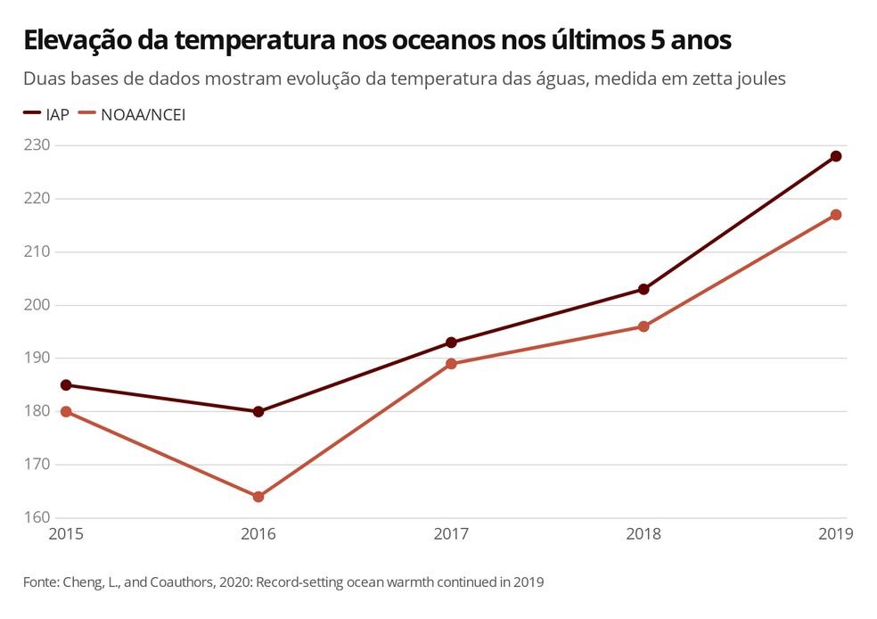 Infográfico mostra a elevação da temperatura dos oceanos de 2015 a 2019 — Foto: Elida Oliveira/G1