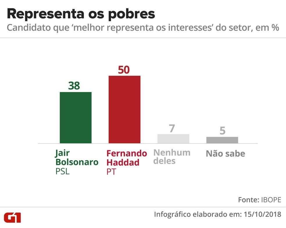 Pesquisa Ibope - Candidato que melhor representa os interesses dos pobres — Foto: Arte/G1