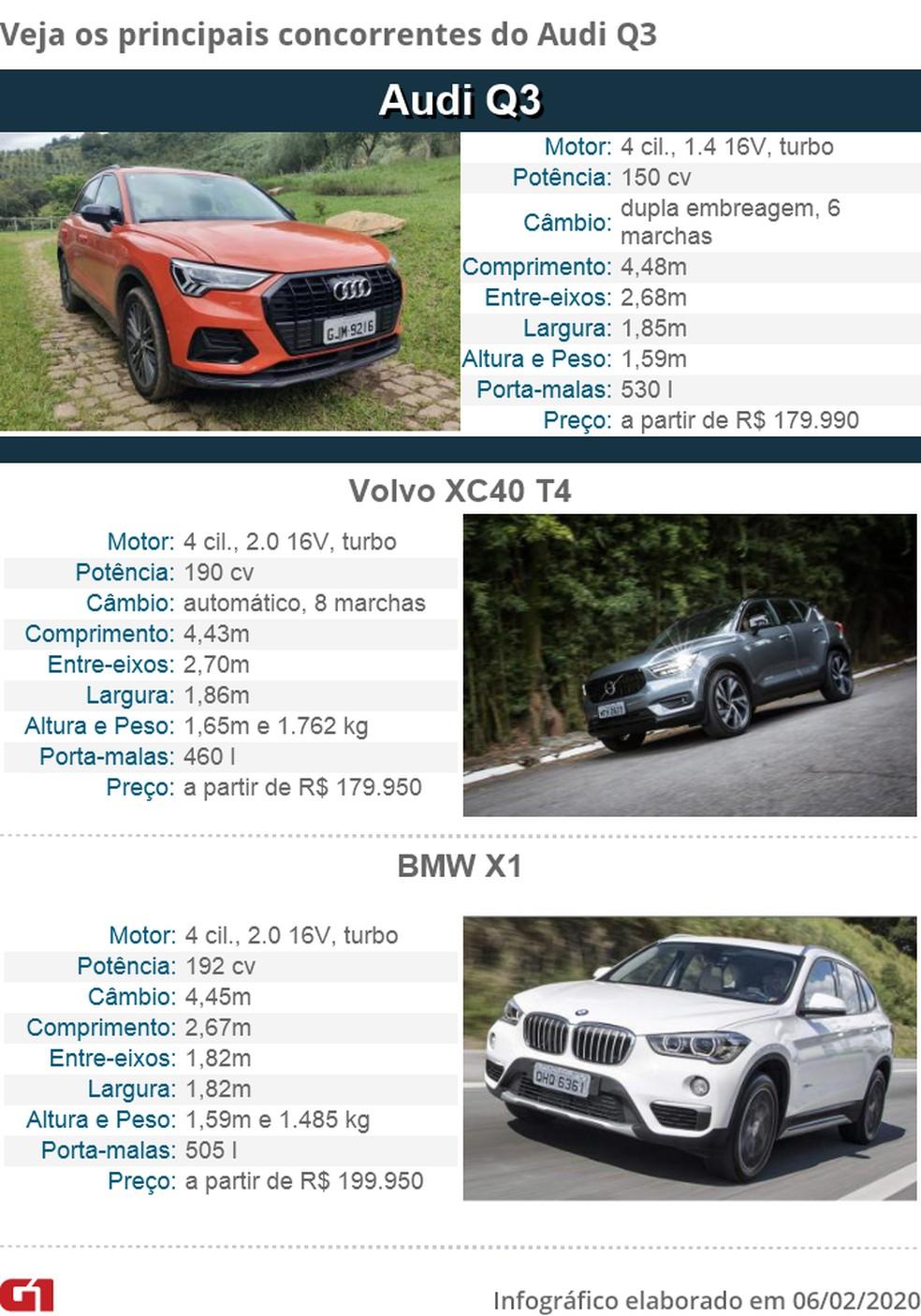 Tabela de concorrentes do Audi Q3 — Foto: André Paixão, Fábio Tito/G1 e Divulgação
