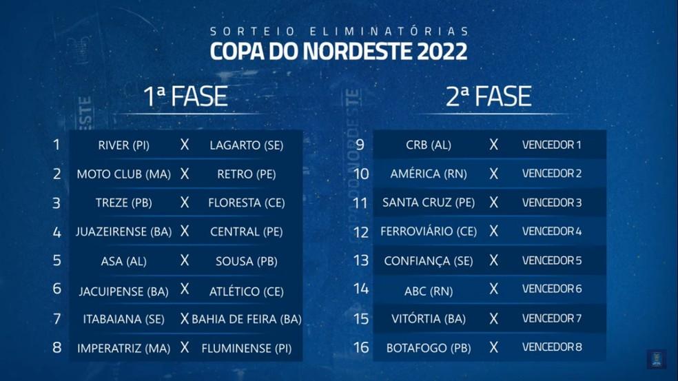 Segunda fase das eliminatórias também vai ser definida em jogo único — Foto: Reprodução / Copa do Nordeste
