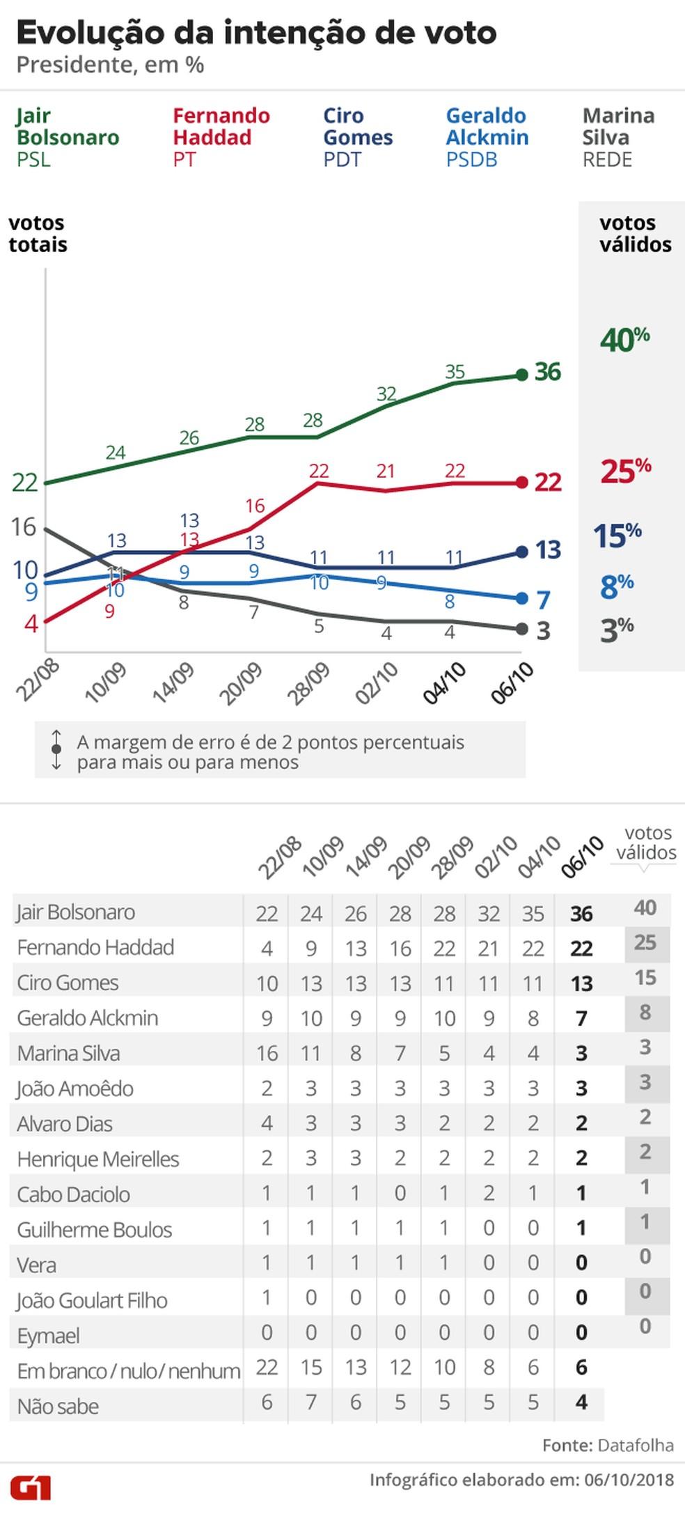 Pesquisa Datafolha - 6 de outubro - evolulção da intenção de votos para presidente — Foto: Arte/G1