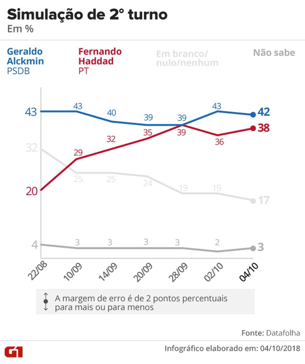 Pesquisa Datafolha – 4 de outubro – simulação de 2º turno entre Alckmin x Haddad — Foto: Arte/G1