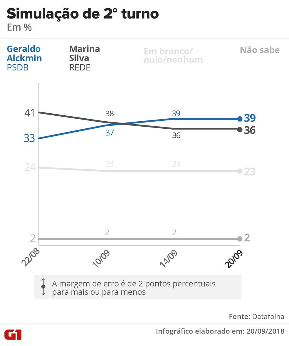 Datafolha - 20 de setembro - simulação de segundo turno entre Alckmin e Marina — Foto: Arte/G1