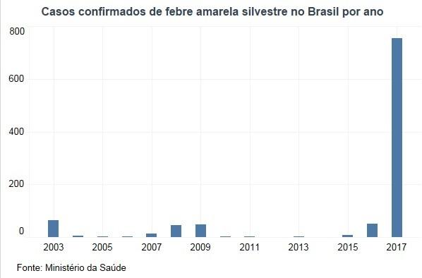 Casos de febre amarela por ano no Brasil