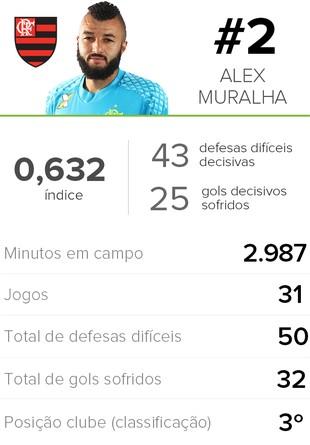 Jailson, Vanderlei e Muralha são os goleiros mais decisivos do Brasileirão