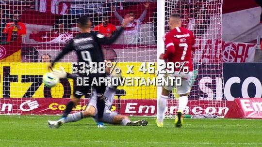 Com desempenho ruim fora de casa, Athletico encara força como mandante do Inter; veja números