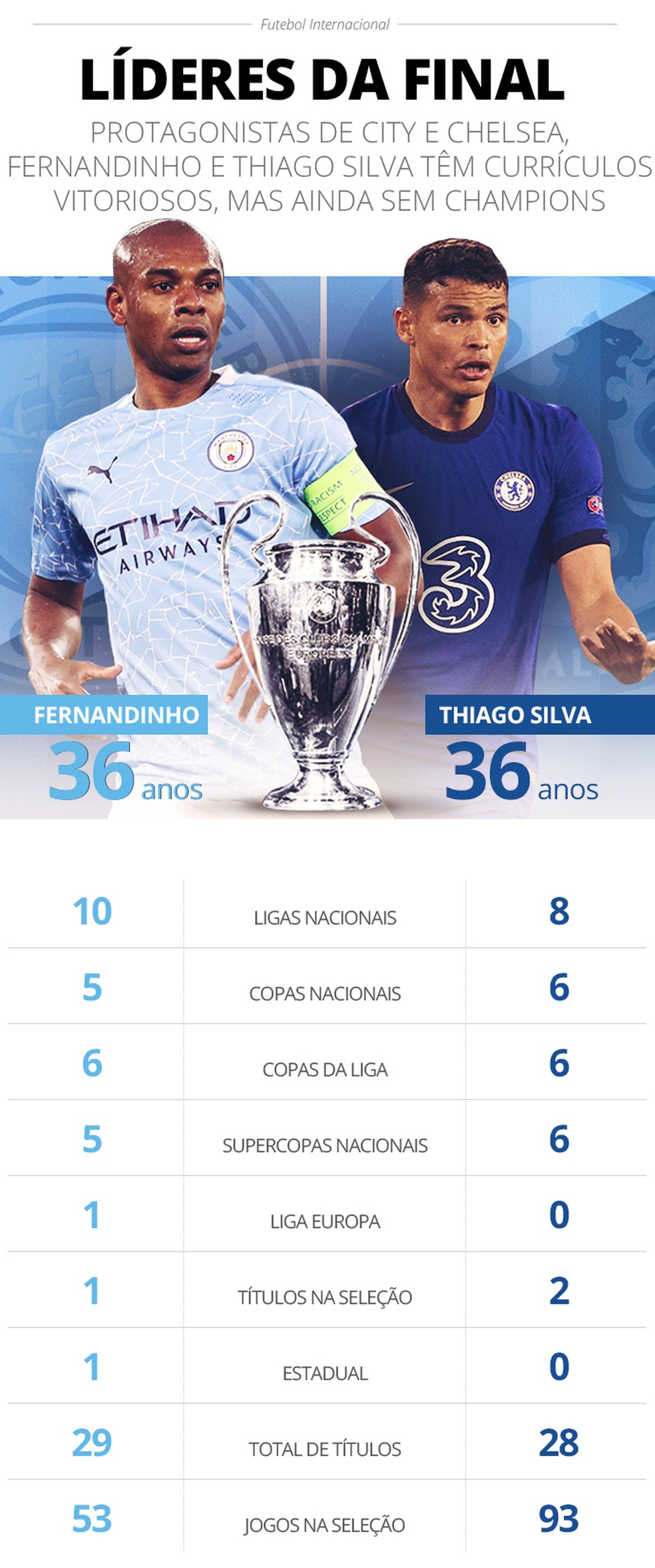Info Fernandinho Thiago Silva Manchester City x Chelsea — Foto: Infoesporte/ge.globo