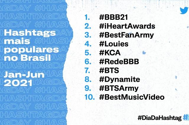 Hashtags mais populares no Twitter no Brasil (Foto: Divulgação)