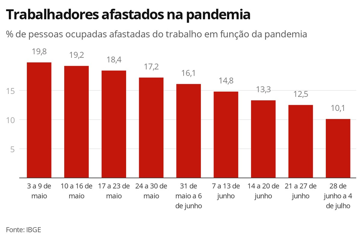 População fora da força de trabalho cresce, e nº de desocupados diante da pandemia cai para 11,5 milhões, aponta IBGE – G1