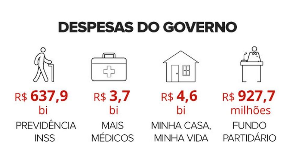 — Foto: Infografia: Karina Almeida/Editoria de Arte G1