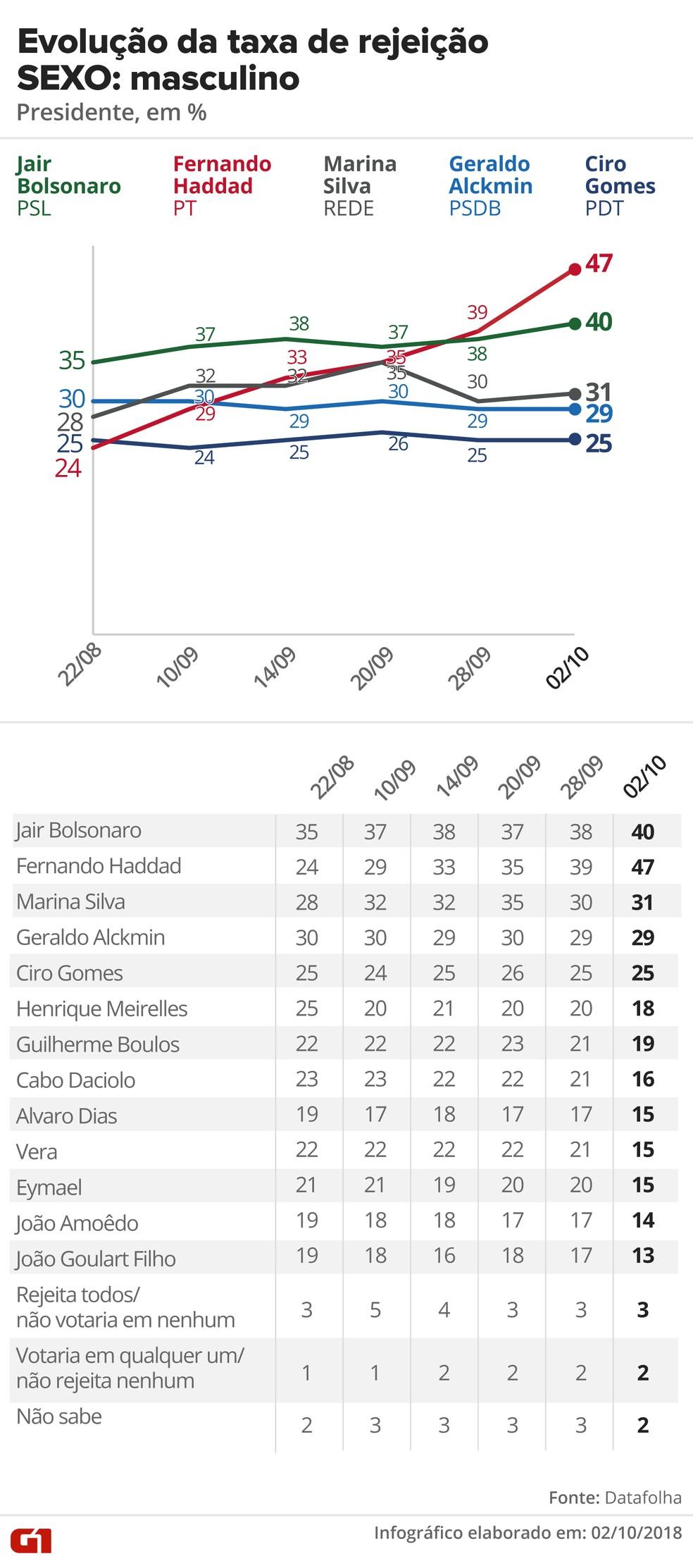 Pesquisa Datafolha, 2/10 para presidente - Rejeição - Sexo: Masculino — Foto: G1 Arte