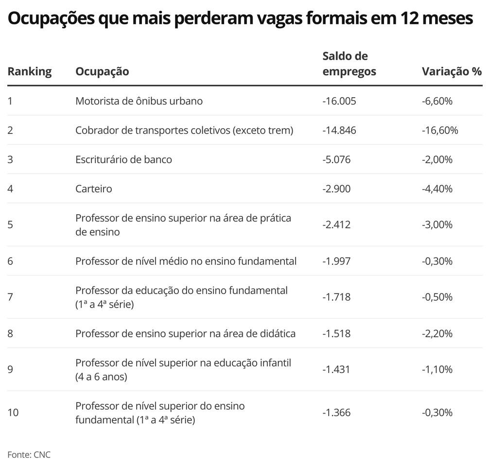 Ocupações que mais perderam vagas formais em 12 meses — Foto: Economia g1