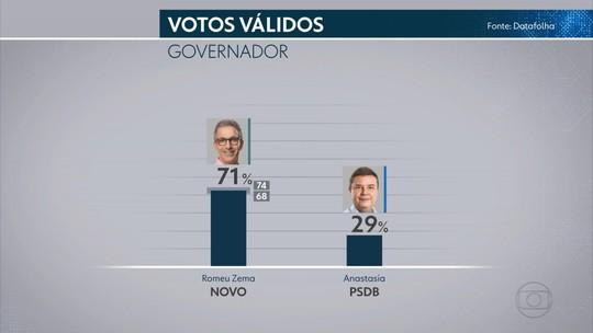 Datafolha – MG, votos válidos: Zema, 71%; Anastasia, 29%