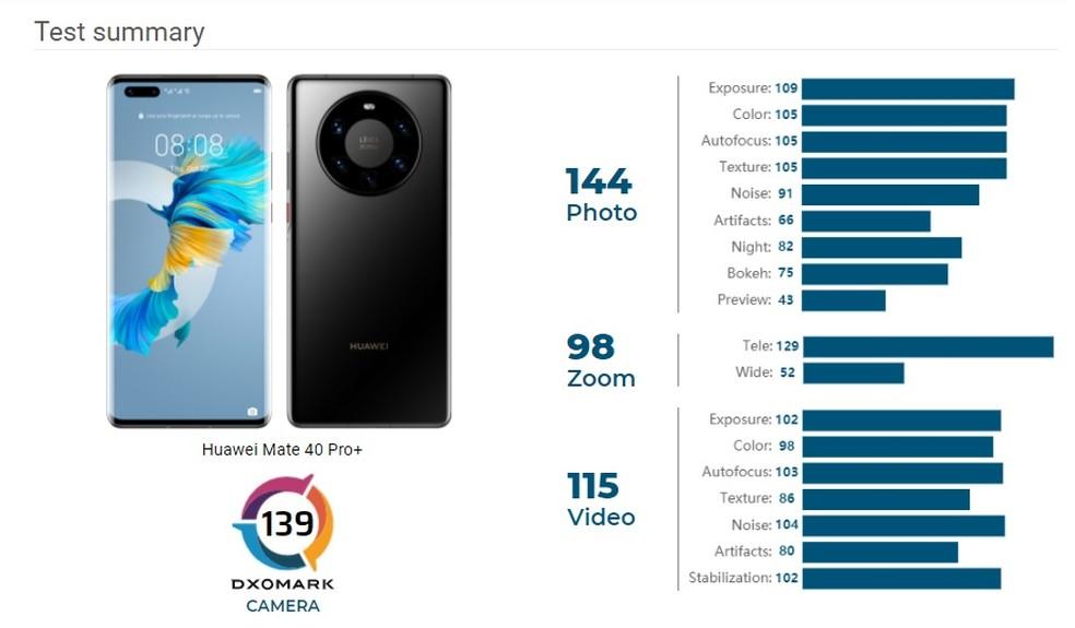Huawei Mate 40 Pro Plus atinge 139 na pontuação da DxOMark e fica em primeiro lugar — Foto: Reprodução/DxOMark