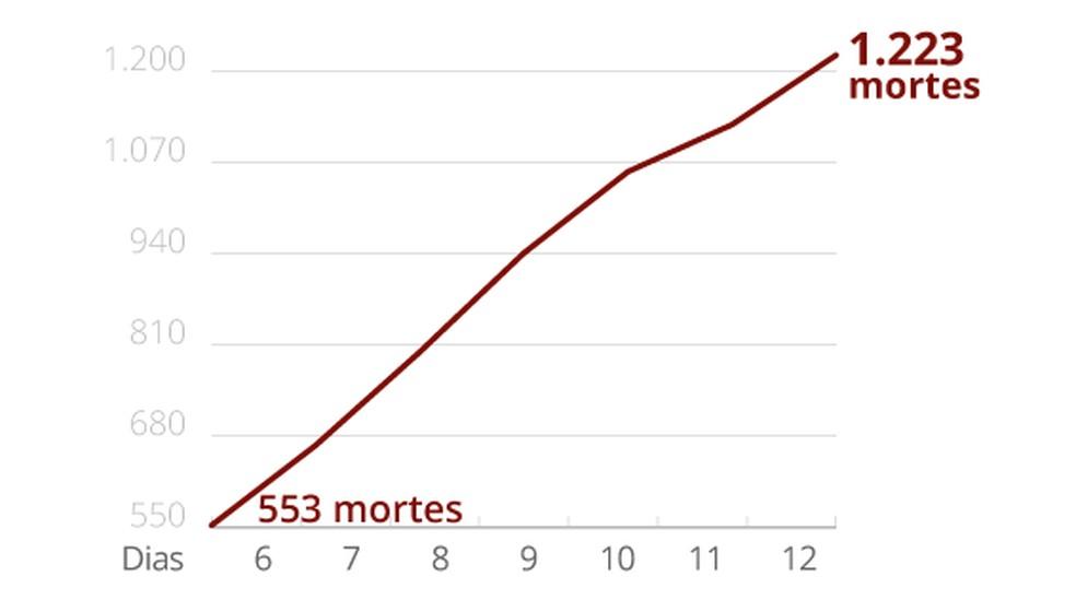Gráfico mostra crescimento das mortes por coronavírus no Brasil em uma semana  — Foto: Guilherme Pinheiro/G1