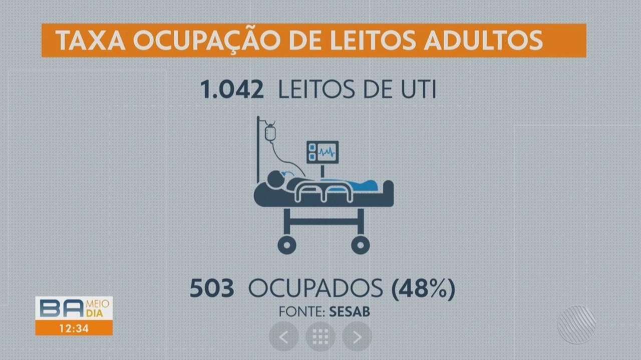 Saiba como está a ocupação de leitos exclusivos para tratamento da Covid-19 na Bahia