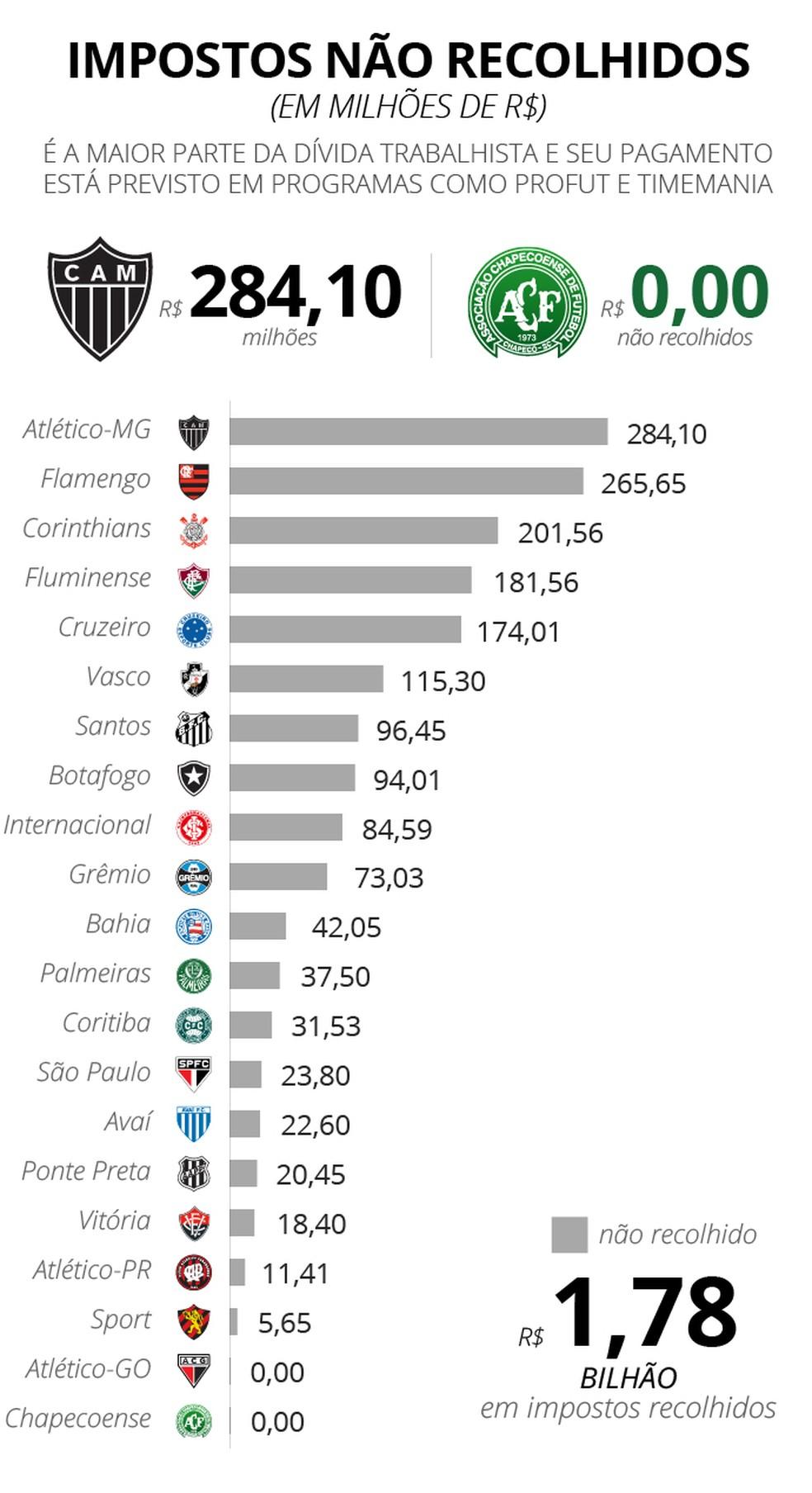 Clubes contam com ajuda de programas como o Profut para parcelar a dívida por impostos não recolhidos (Foto: infoesporte)