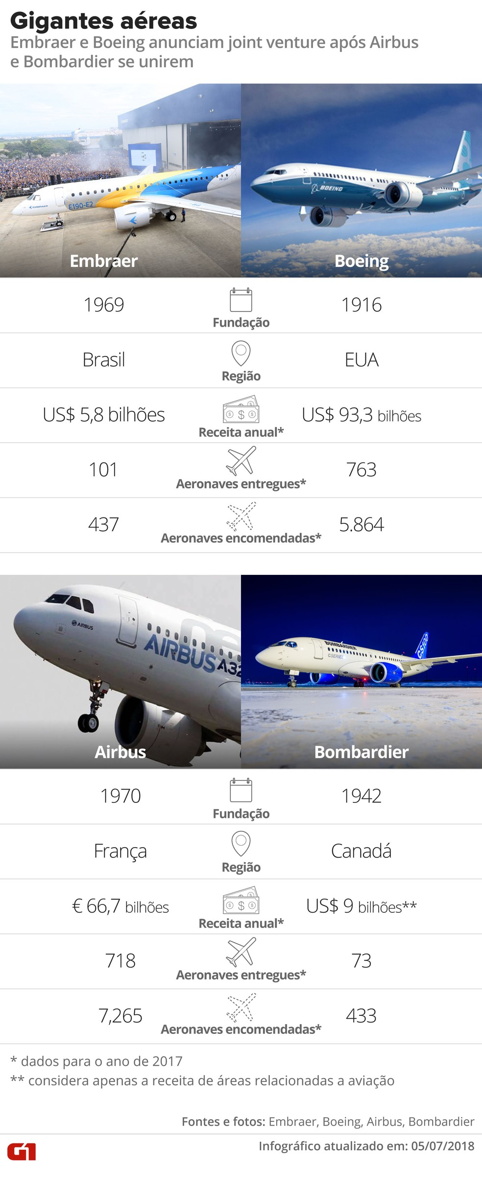 Situação das gigantes aéreas Embraer, Boeing, Airbus e Bombardier  (Foto: Alexandre Mauro/G1)