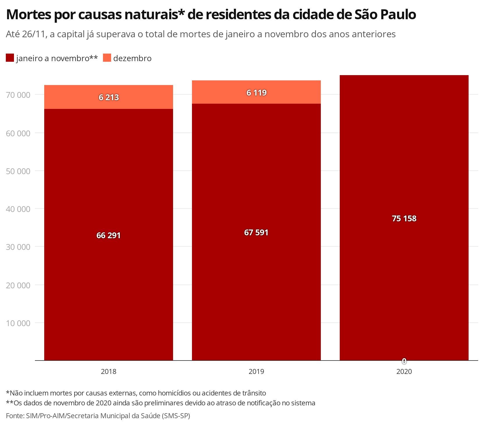 Cidade de SP registra mais mortes por causas naturais em 2020 do que em todo o ano de 2019