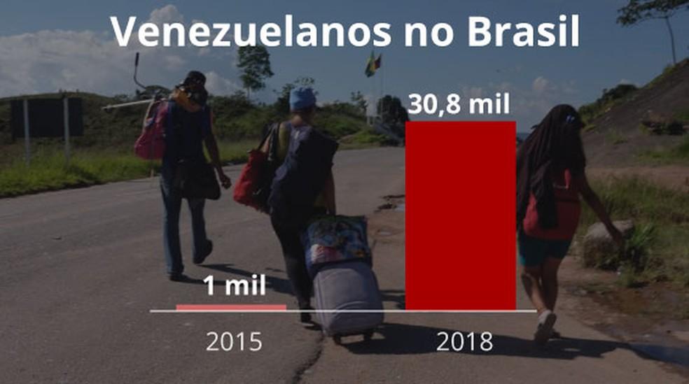 Venezuelanos no Brasil (Foto: Arte/G1)