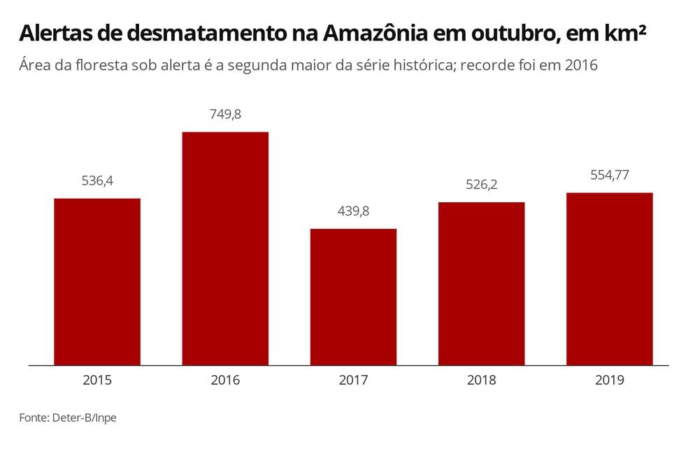 Infográfico mostra a área de floresta sob alerta de desmatamento de 2015 a 2019. — Foto: Elida Oliveira/G1