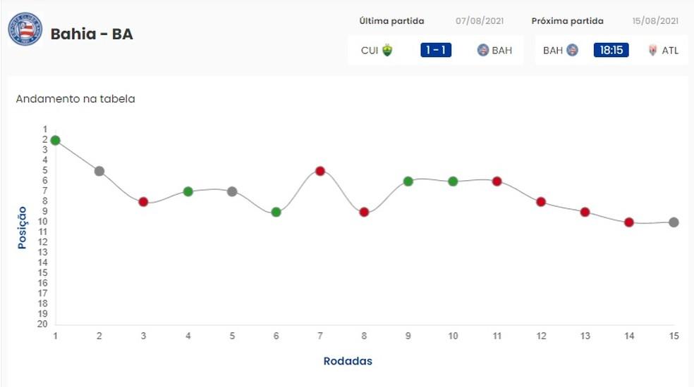 Gráfico mostra situação do Bahia na Série A — Foto: CBF