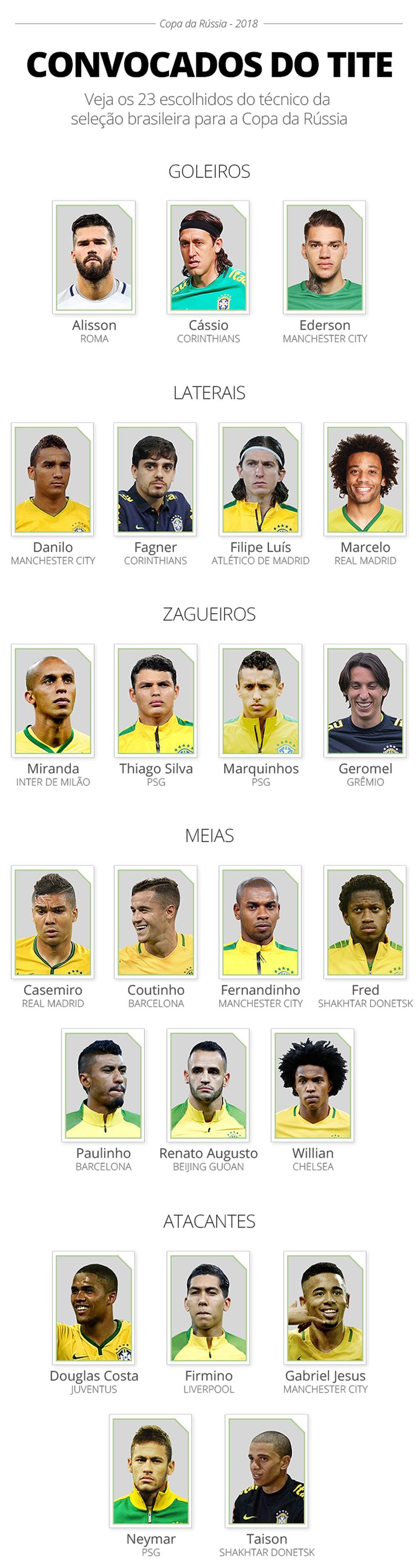 Lista de convocados da Seleção (Foto: GloboEsporte.com)