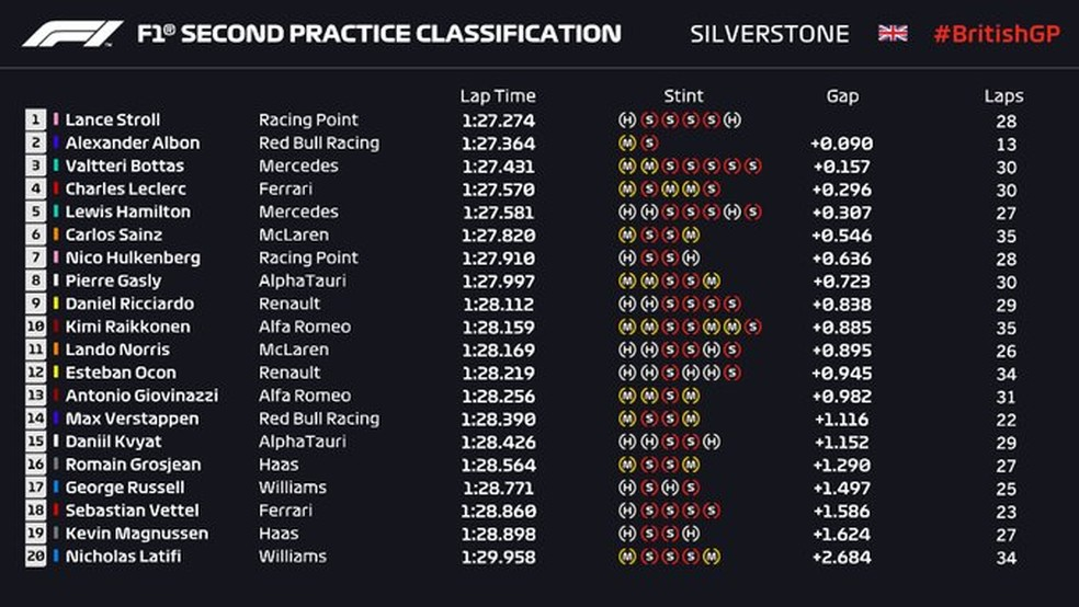 Resultado do segundo treino livre em Silverstone — Foto: Reprodução/FOM